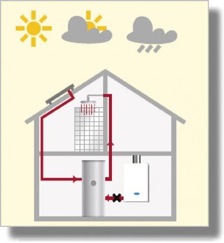 Solární systémy junkers